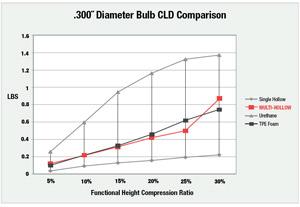 .300 Diameter Bulb CLD Comparison