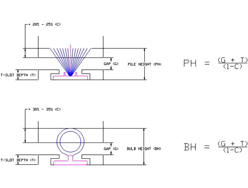 Calculate Proper Seal Size - Ultrafab, Inc